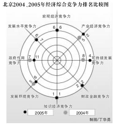 经济竞争力北京排第二