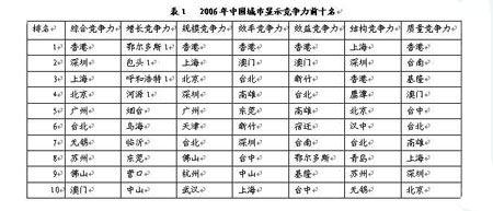 香港深圳上海位居中国城市竞争力前三位