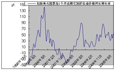 供需剩余增加油价上涨动能或将衰竭