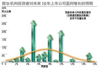 估值预期投资者保护及投资策略