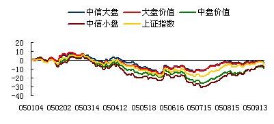 中信证券:近期市场变化研判与策略(3)