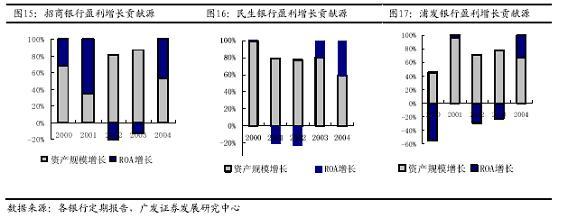 银行股投资进入新的调整和发展时期