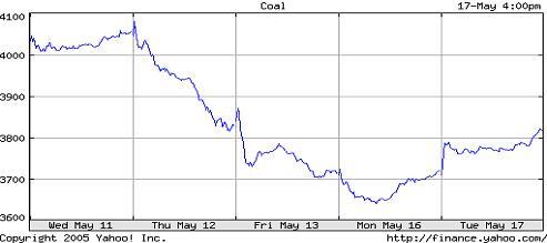 两大因素导致煤炭股走软