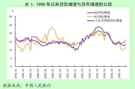 中国货币政策执行报告(2)