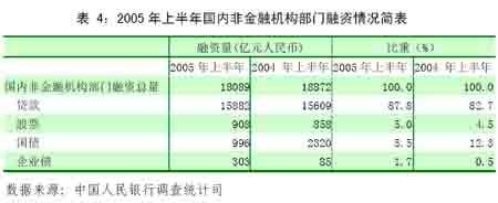 中国货币政策执行报告(5)