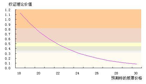 刘岱:G钾肥认沽权证定价分析报告摘要