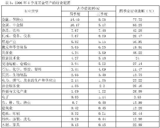 独家:06年四季度基金重仓的12大行业分析