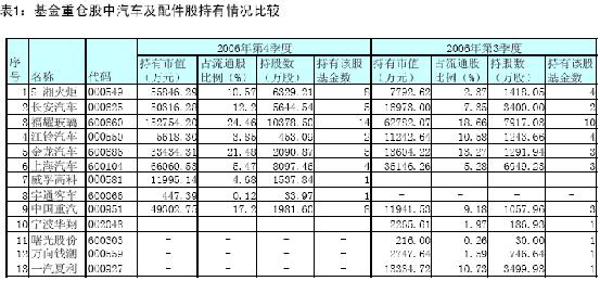 独家:06年四季度基金重仓的12大行业分析(4)