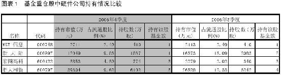 独家:06年四季度基金重仓的12大行业分析(5)
