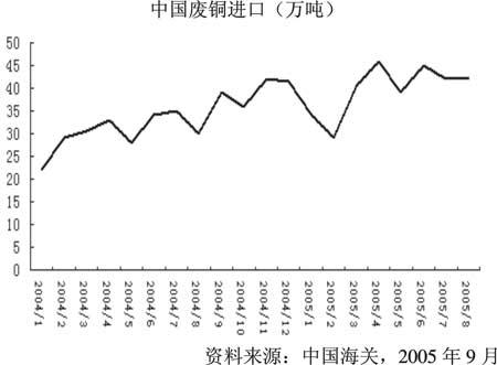 消费性需求和投资性需求将支撑铜牛走的更远(2)