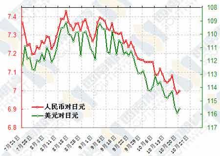 西南经济周报:人民币汇率制度改革季度回顾(2