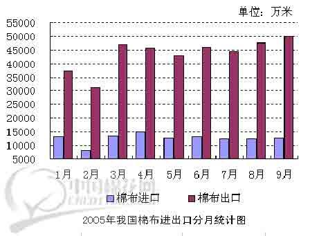 国棉布进口分月统计图-郑棉主力多头主动撤退 继续上冲动能将会较