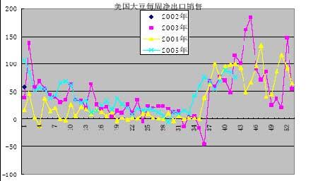 CBOT大豆短期有继续震荡反复巩固中期底部可能(2)