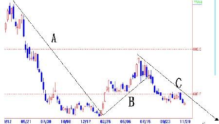 下跌动能尚未有效释放大豆期价还将惯性下滑(2)