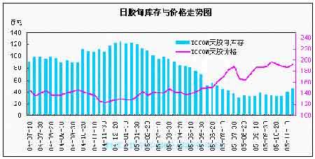 美元兑日元大幅贬值日胶高位承压期价迅速下跌