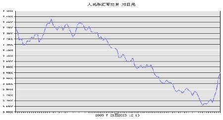 美元兑日元大幅贬值日胶高位承压期价迅速下跌(2)