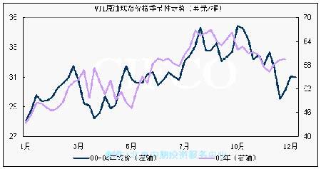 原油大幅度回调燃料油回调后有望重拾升势(2)
