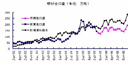 研究:钢材期货浅议以及钢材价格的预测分析(5)图片