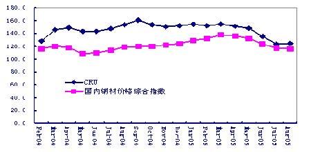 研究:钢材期货浅议以及钢材价格的预测分析(5)