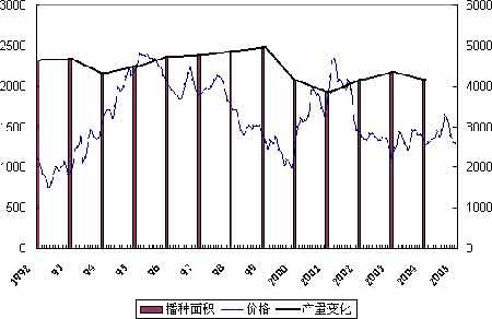 我国食糖价格变动特点和白糖期货重点掌握数据(2)