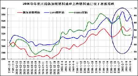 原油市场投资分析:供需紧张难以得到根本改善(4)