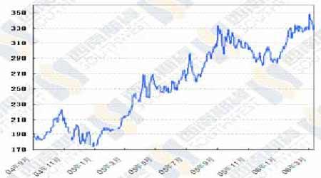研究:国际油市仍处于库存阴影中价格还将下滑