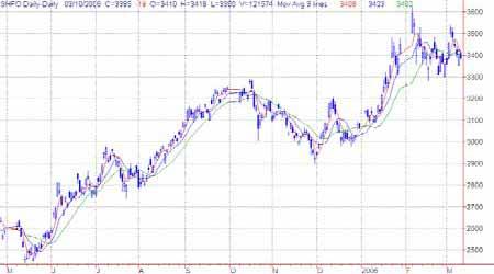 研究:国际油市仍处于库存阴影中价格还将下滑(2)