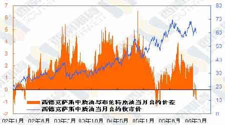 研究:国际油市仍处于库存阴影中价格还将下滑(3)