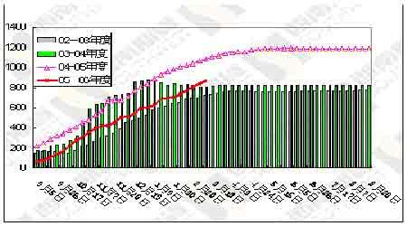 农产品期货整体弱势下跌市场仍然缺乏投资热点(2)