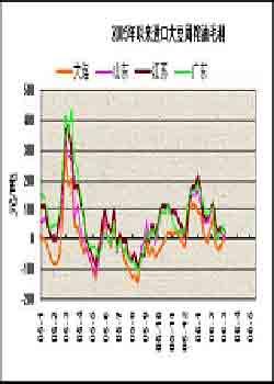 大豆市场利空不断打压期价难以摆脱弱势整理(2)
