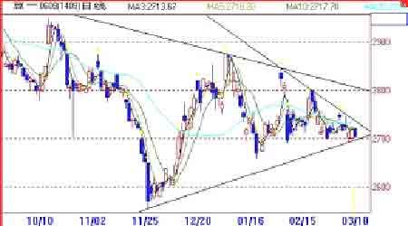 大豆市场利空不断打压期价难以摆脱弱势整理(3)