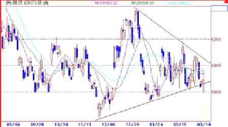 大豆市场利空不断打压期价难以摆脱弱势整理(4)