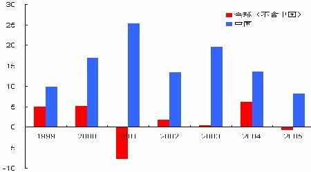 期铜价格延续反弹密切关注中国消费旺季的动态(2)
