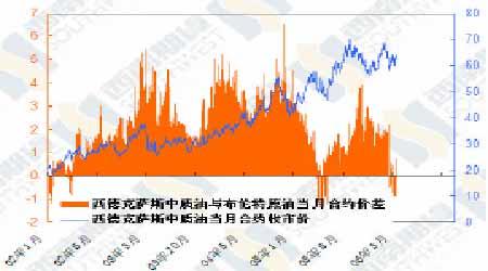 油价已经逐步脱离低迷筑底过程完成待机突破(3)