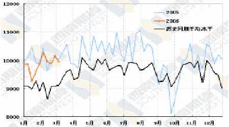 油价已经逐步脱离低迷筑底过程完成待机突破(5)
