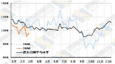 油价已经逐步脱离低迷筑底过程完成待机突破(6)