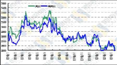 利空主导大豆近期走势市场缺乏利多消息支撑(2)