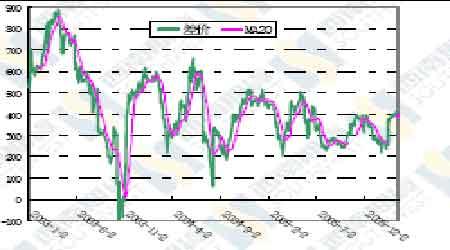 利空主导大豆近期走势市场缺乏利多消息支撑(3)