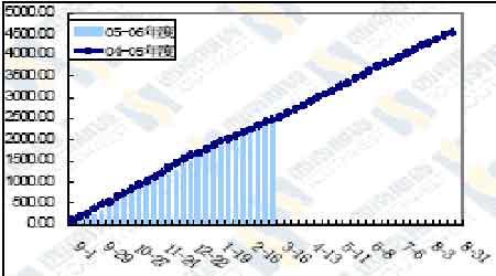 利空主导大豆近期走势市场缺乏利多消息支撑(5)