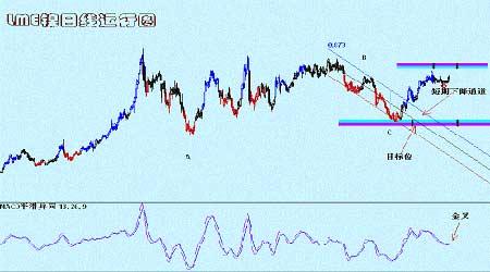 景川:随着消费旺季的到来期铜价格将再创新高(2)