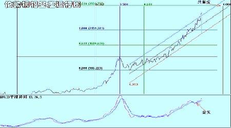 景川:随着消费旺季的到来期铜价格将再创新高(3)