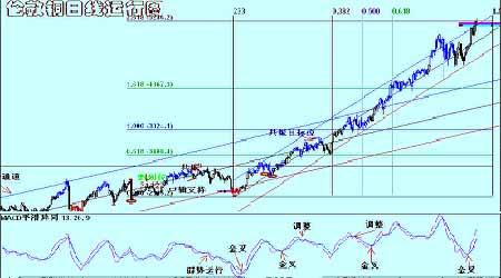 景川:随着消费旺季的到来期铜价格将再创新高(5)