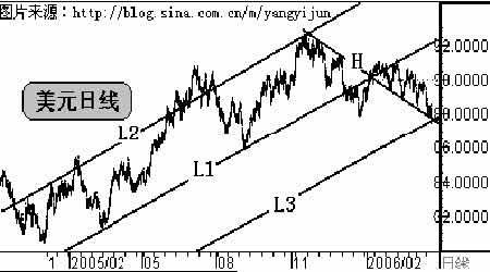 黄金市场处于风口浪尖随波逐浪应当加倍谨慎