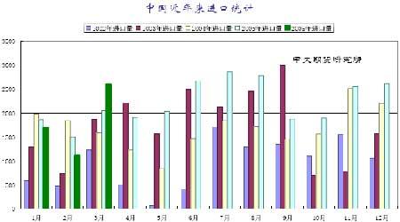 中国近年来进口统计图(数据来源:中国海关)-大豆依然盘整蓄势待