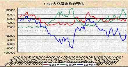 大豆价格冲高后高位整理市场焦点转向天气题材
