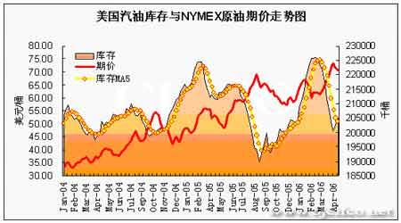 EIA石油报告解读:油价保持在70美元高位徘徊(4)