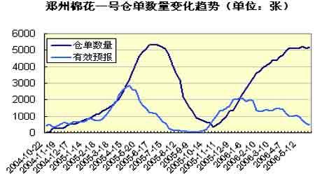 棉花:天气因素逐渐显现季节性上涨有望展开