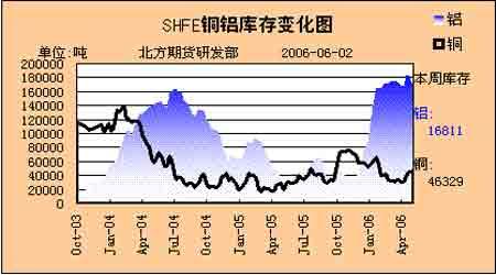 巨幅波动仅是铜价牛市进程中必要修正而非转折(2)