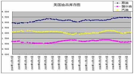 未来供给存在不确定性原油价格长期依然看涨