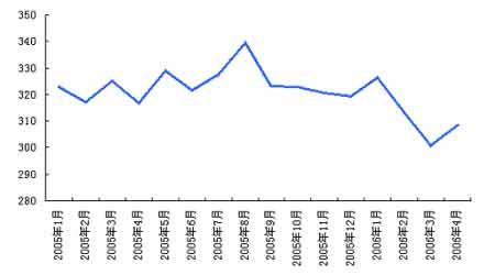 整个市场仍处于调整期期铝积蓄力量伺机上攻